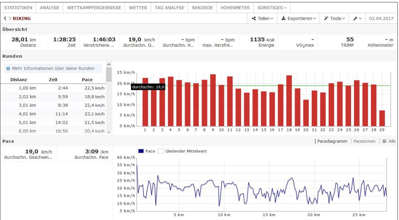 Fahrradtour - Auswertung mit Runalyze
